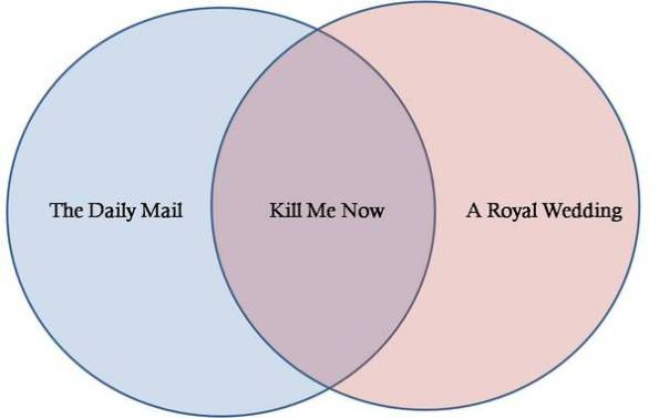 My reaction to todays news in the form of a Venn Diagram